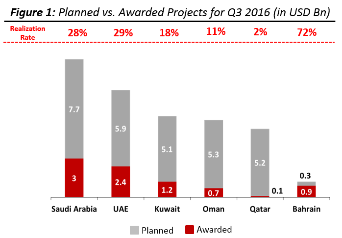 Gulf countries project spendings 2016