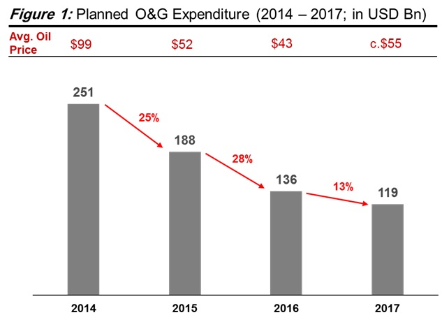 Planned O&G Expenditure