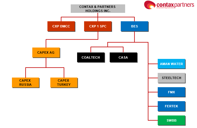 Contax Partners Organizational Structure